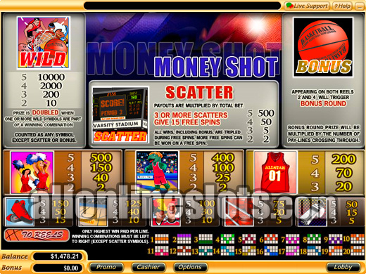 Big Shot Slots - Read our Review of this 777igt Casino Game